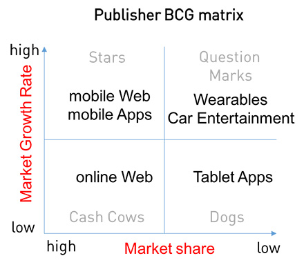 Digital BCG Matrix